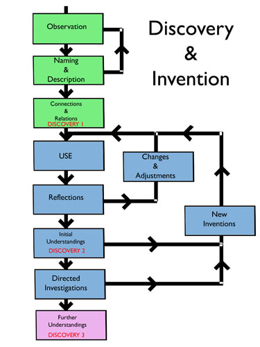 Philosophical Diagrams flow charts Discovery and Invention