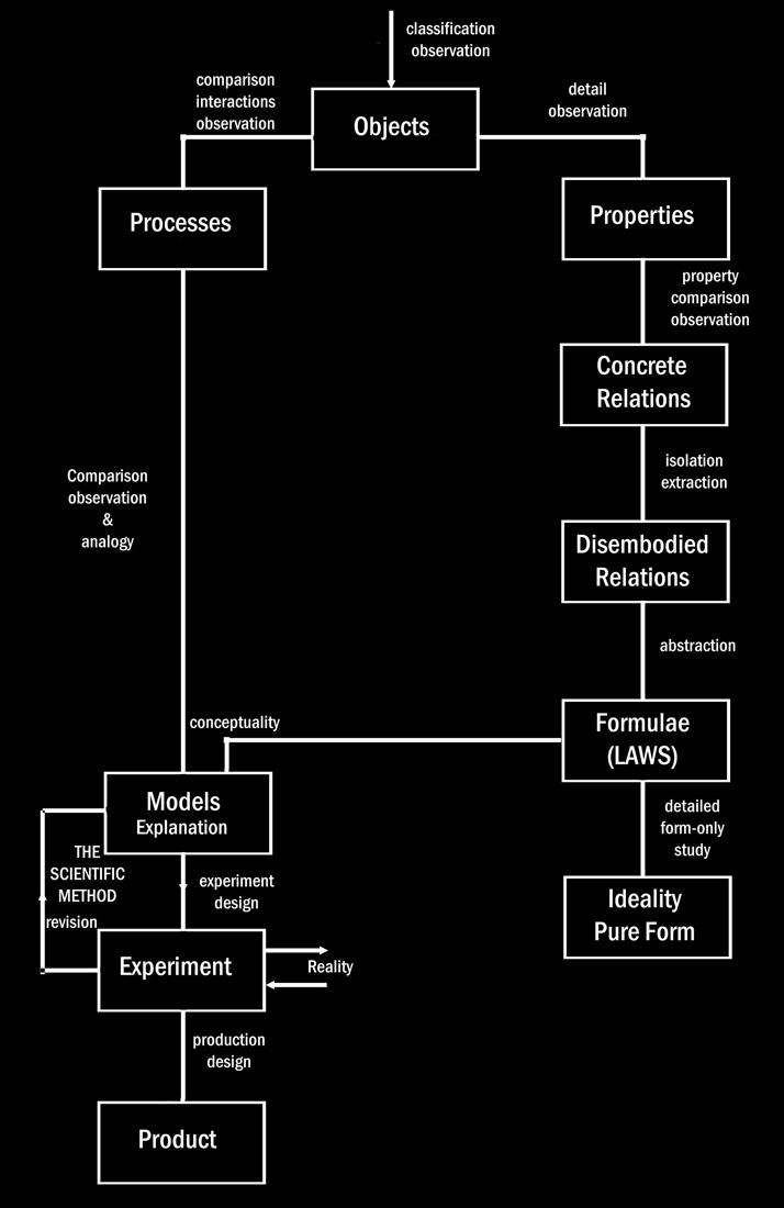 Science Diagram Philosophy of Science